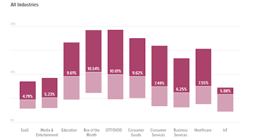 churn rate by industry
